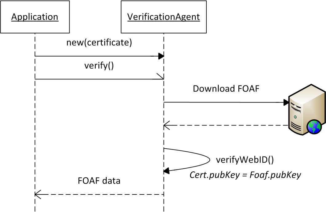 Webid provider using nodejs node webid module ccuart Gallery