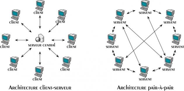 Webid provider using node js for Architecture client serveur