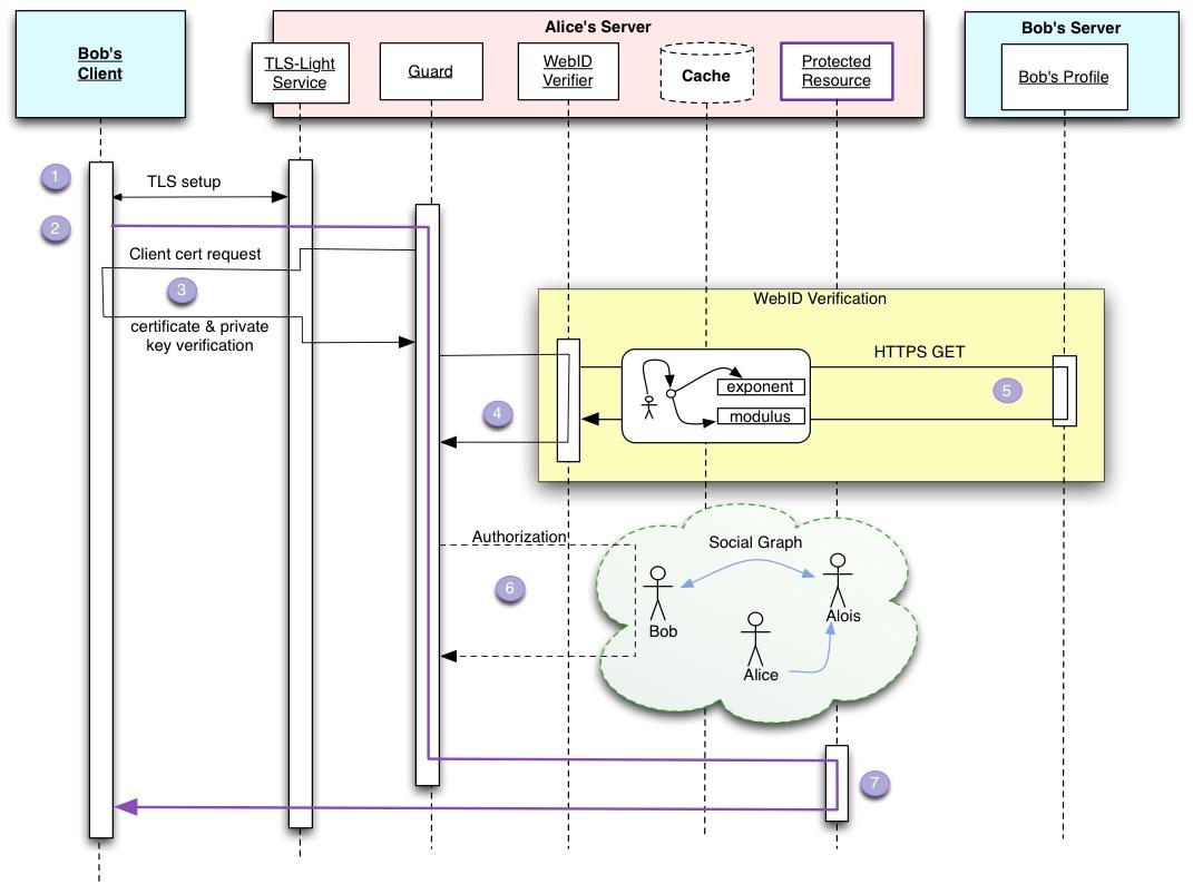 Webid provider using nodejs in ccuart Gallery